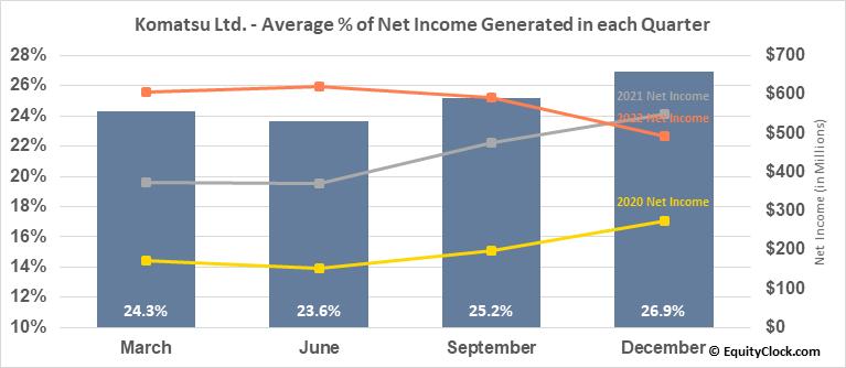 Komatsu Ltd. (OTCMKT:KMTUY) Net Income Seasonality
