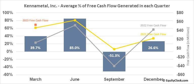Kennametal, Inc. (NYSE:KMT) Free Cash Flow Seasonality