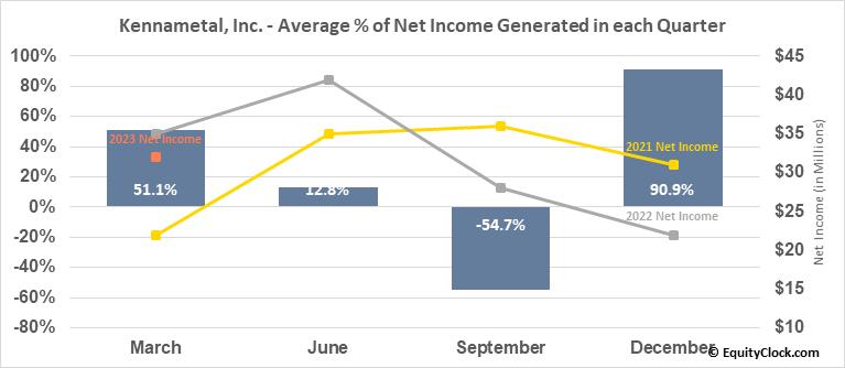 Kennametal, Inc. (NYSE:KMT) Net Income Seasonality