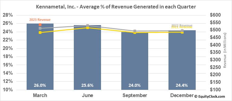 Kennametal, Inc. (NYSE:KMT) Revenue Seasonality