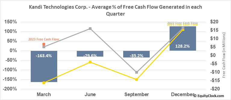 Kandi Technologies Corp. (NASD:KNDI) Free Cash Flow Seasonality