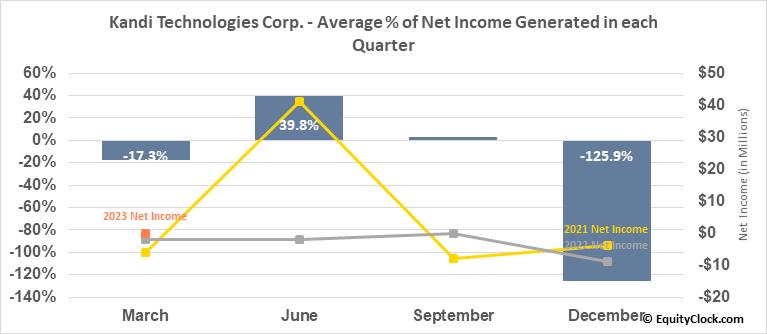 Kandi Technologies Corp. (NASD:KNDI) Net Income Seasonality