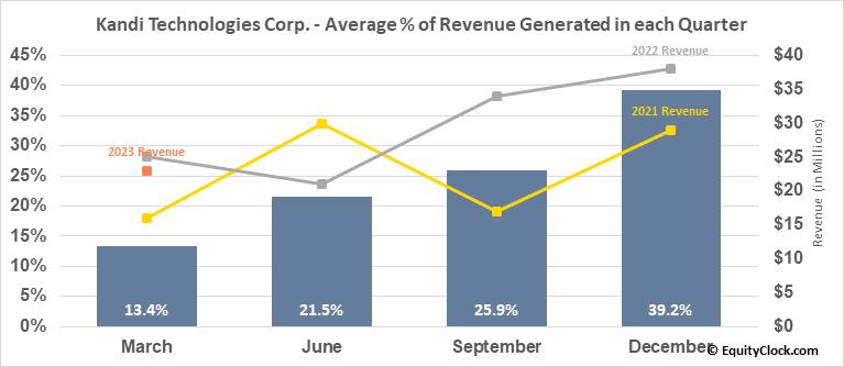 Kandi Technologies Corp. (NASD:KNDI) Revenue Seasonality
