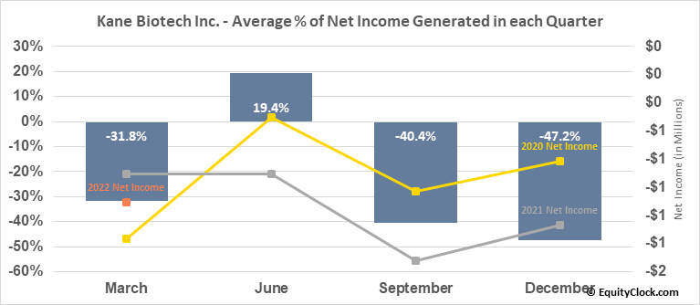 Kane Biotech Inc. (TSXV:KNE.V) Net Income Seasonality