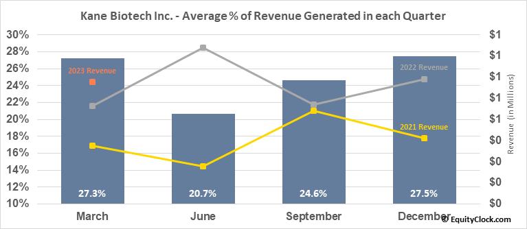 Kane Biotech Inc. (TSXV:KNE.V) Revenue Seasonality