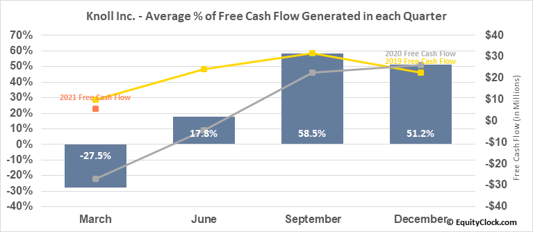 Knoll Inc. (NYSE:KNL) Free Cash Flow Seasonality