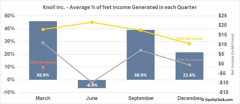 Knoll Inc. (NYSE:KNL) Net Income Seasonality