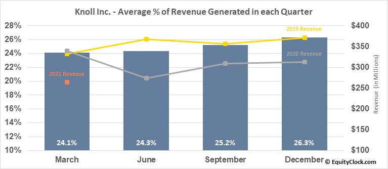 Knoll Inc. (NYSE:KNL) Revenue Seasonality