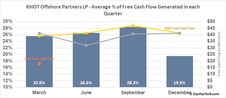 KNOT Offshore Partners LP (NYSE:KNOP) Free Cash Flow Seasonality