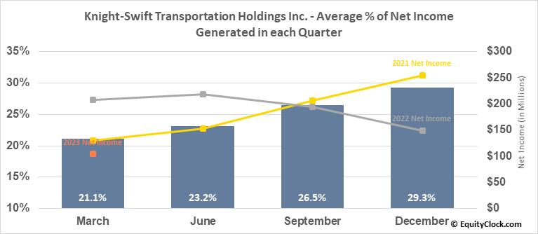 Knight-Swift Transportation Holdings Inc. (NYSE:KNX) Net Income Seasonality