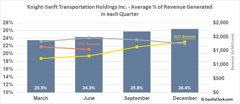 Knight-Swift Transportation Holdings Inc. (NYSE:KNX) Revenue Seasonality