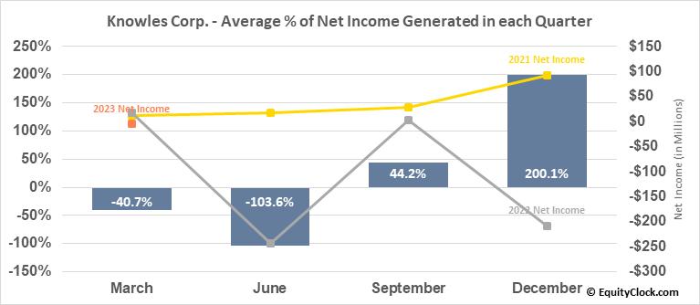 Knowles Corp. (NYSE:KN) Net Income Seasonality