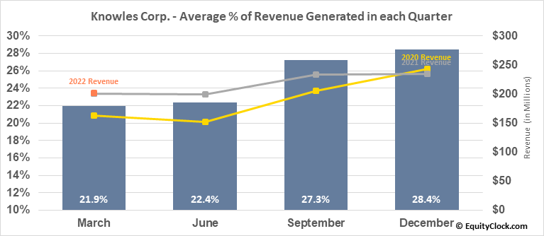 Knowles Corp. (NYSE:KN) Revenue Seasonality
