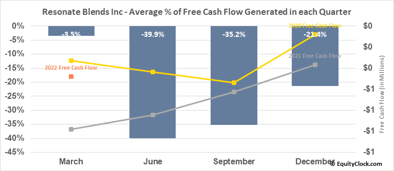 Resonate Blends Inc (OTCMKT:KOAN) Free Cash Flow Seasonality