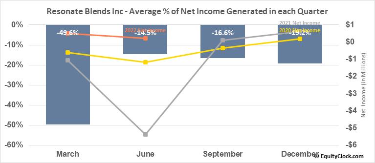 Resonate Blends Inc (OTCMKT:KOAN) Net Income Seasonality