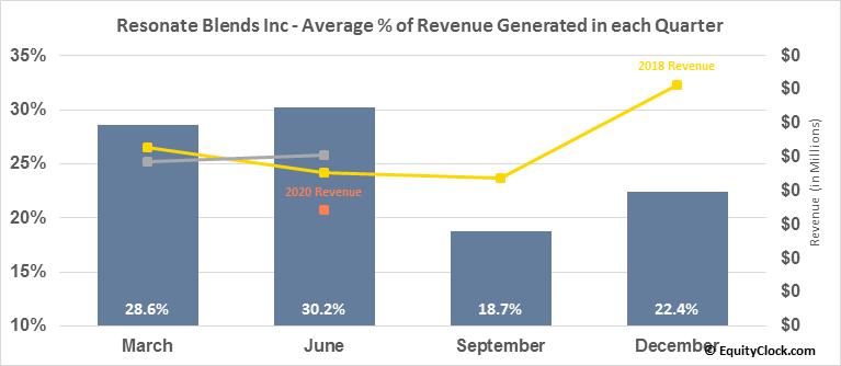 Resonate Blends Inc (OTCMKT:KOAN) Revenue Seasonality
