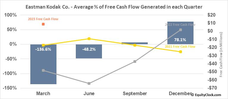 Eastman Kodak Co. (NYSE:KODK) Free Cash Flow Seasonality