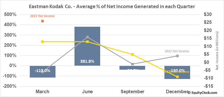 Eastman Kodak Co. (NYSE:KODK) Net Income Seasonality