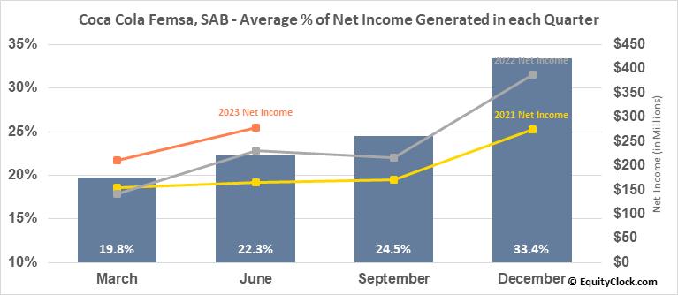 Coca Cola Femsa, SAB (NYSE:KOF) Net Income Seasonality