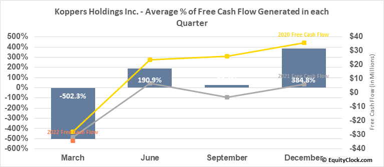 Koppers Holdings Inc. (NYSE:KOP) Free Cash Flow Seasonality