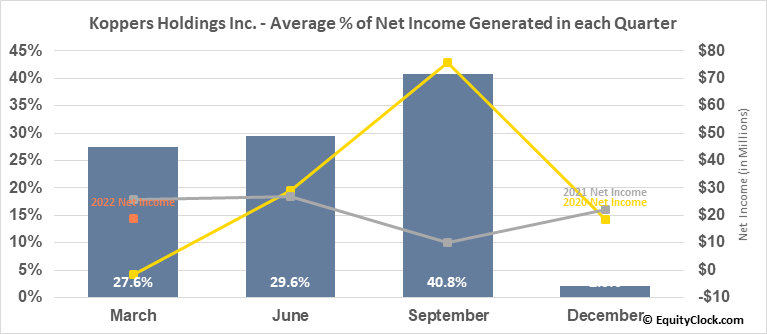 Koppers Holdings Inc. (NYSE:KOP) Net Income Seasonality