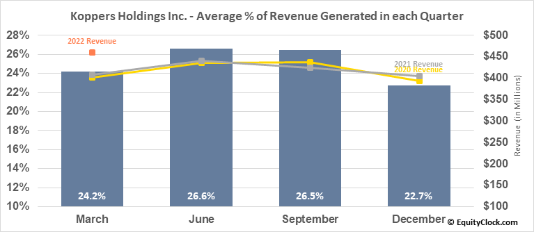 Koppers Holdings Inc. (NYSE:KOP) Revenue Seasonality