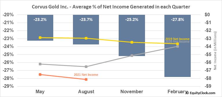 Corvus Gold Inc. (TSE:KOR.TO) Net Income Seasonality
