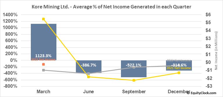 Kore Mining Ltd. (OTCMKT:KOREF) Net Income Seasonality
