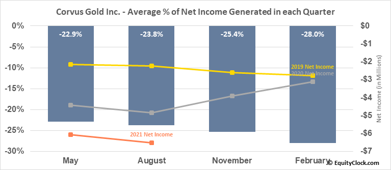 Corvus Gold Inc. (NASD:KOR) Net Income Seasonality