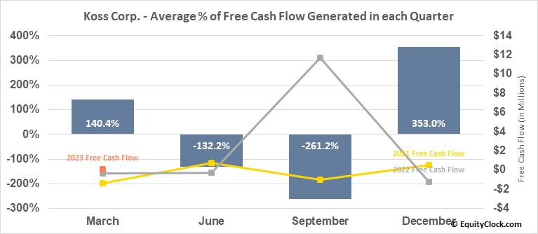 Koss Corp. (NASD:KOSS) Free Cash Flow Seasonality