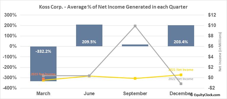 Koss Corp. (NASD:KOSS) Net Income Seasonality