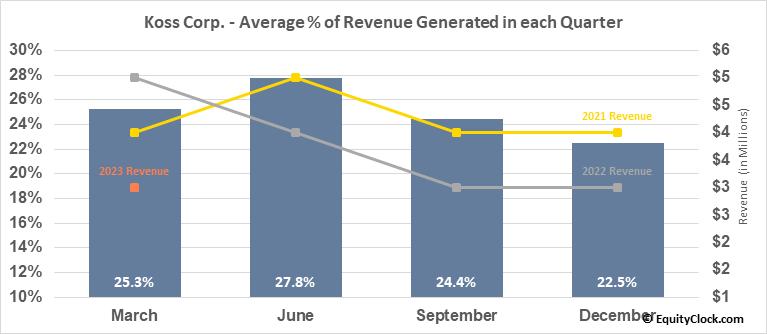 Koss Corp. (NASD:KOSS) Revenue Seasonality