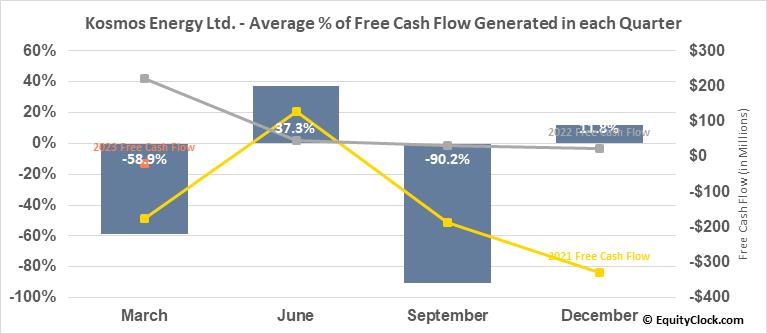 Kosmos Energy Ltd. (NYSE:KOS) Free Cash Flow Seasonality