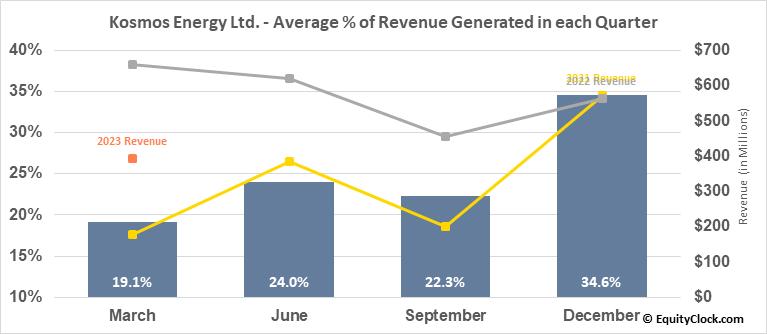 Kosmos Energy Ltd. (NYSE:KOS) Revenue Seasonality