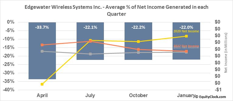 Edgewater Wireless Systems Inc. (OTCMKT:KPIFF) Net Income Seasonality
