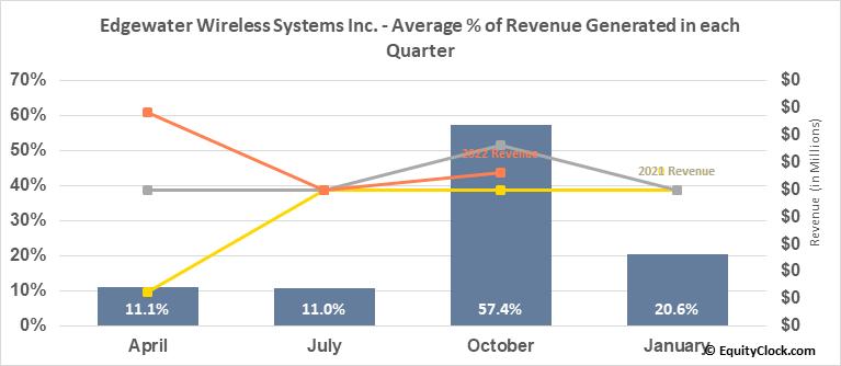 Edgewater Wireless Systems Inc. (OTCMKT:KPIFF) Revenue Seasonality