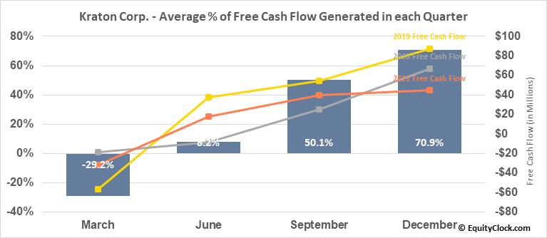 Kraton Corp. (NYSE:KRA) Free Cash Flow Seasonality