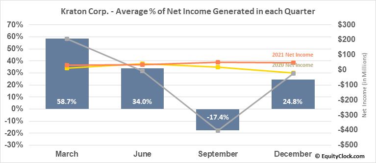 Kraton Corp. (NYSE:KRA) Net Income Seasonality