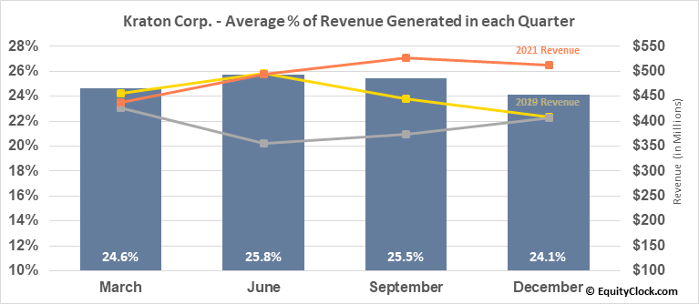 Kraton Corp. (NYSE:KRA) Revenue Seasonality