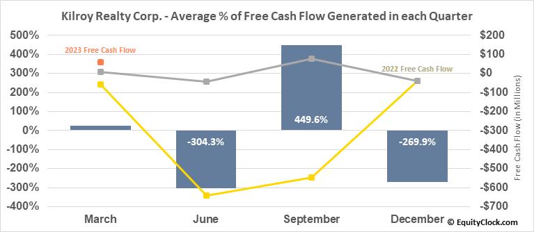 Kilroy Realty Corp. (NYSE:KRC) Free Cash Flow Seasonality