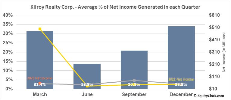 Kilroy Realty Corp. (NYSE:KRC) Net Income Seasonality