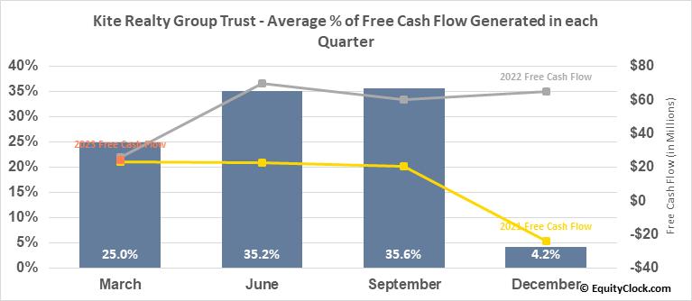 Kite Realty Group Trust (NYSE:KRG) Free Cash Flow Seasonality