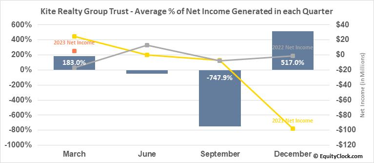 Kite Realty Group Trust (NYSE:KRG) Net Income Seasonality