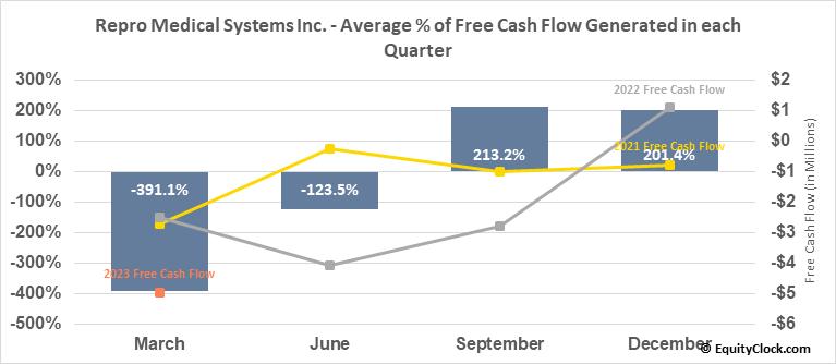 Repro Medical Systems Inc. (NASD:KRMD) Free Cash Flow Seasonality