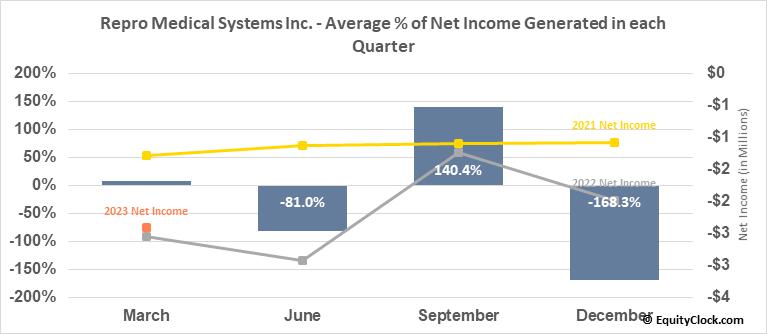 Repro Medical Systems Inc. (NASD:KRMD) Net Income Seasonality