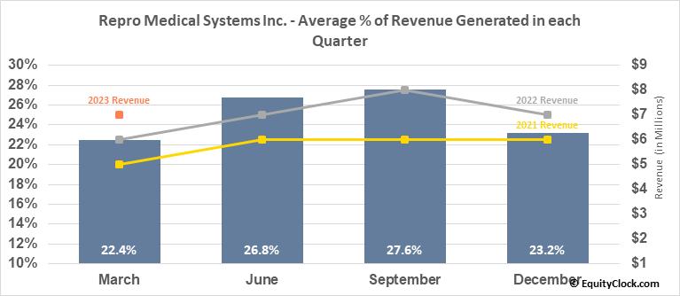 Repro Medical Systems Inc. (NASD:KRMD) Revenue Seasonality