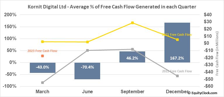 Kornit Digital Ltd (NASD:KRNT) Free Cash Flow Seasonality