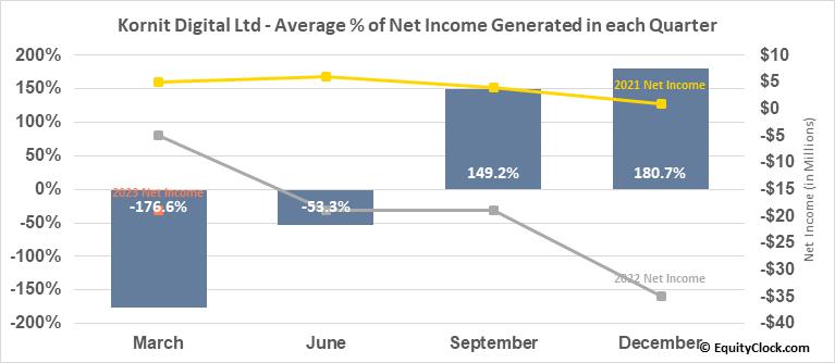 Kornit Digital Ltd (NASD:KRNT) Net Income Seasonality