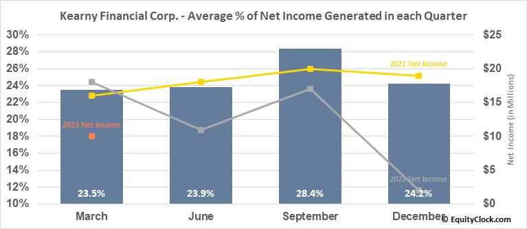 Kearny Financial Corp. (NASD:KRNY) Net Income Seasonality