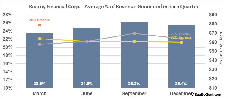 Kearny Financial Corp. (NASD:KRNY) Revenue Seasonality